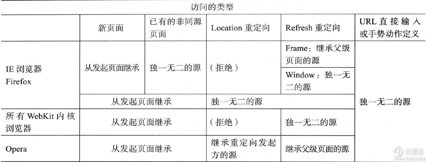WEB安全第十二课 源的继承 QQ截图20160925211232.png