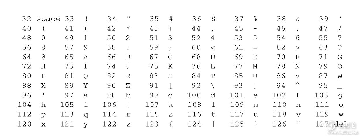 计算机扫盲贴|第二章_比特、字节与信息表示 QQ截图20170113205641.png