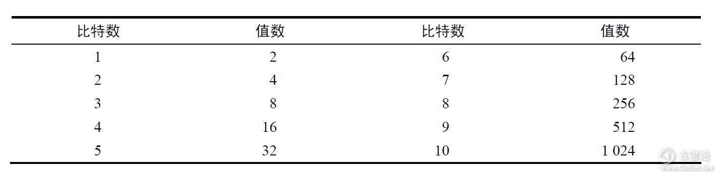 计算机扫盲贴|第二章_比特、字节与信息表示 QQ截图20170113210055.png