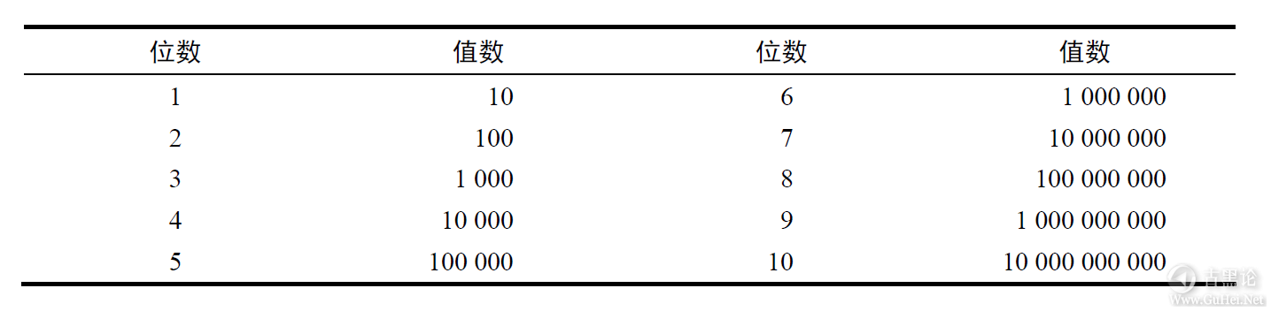 计算机扫盲贴|第二章_比特、字节与信息表示 QQ截图20170113210101.png