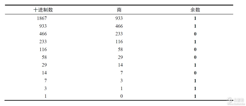 计算机扫盲贴|第二章_比特、字节与信息表示 QQ截图20170113211624.png