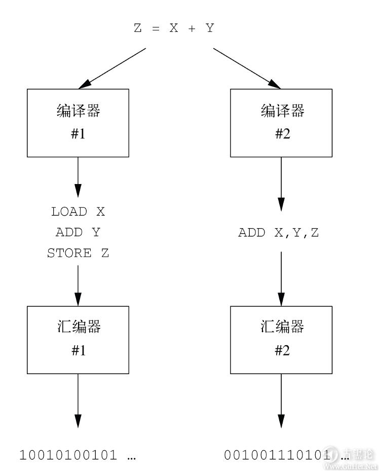计算机扫盲贴|第五章_编程与编程语言 QQ截图20170120222150.png