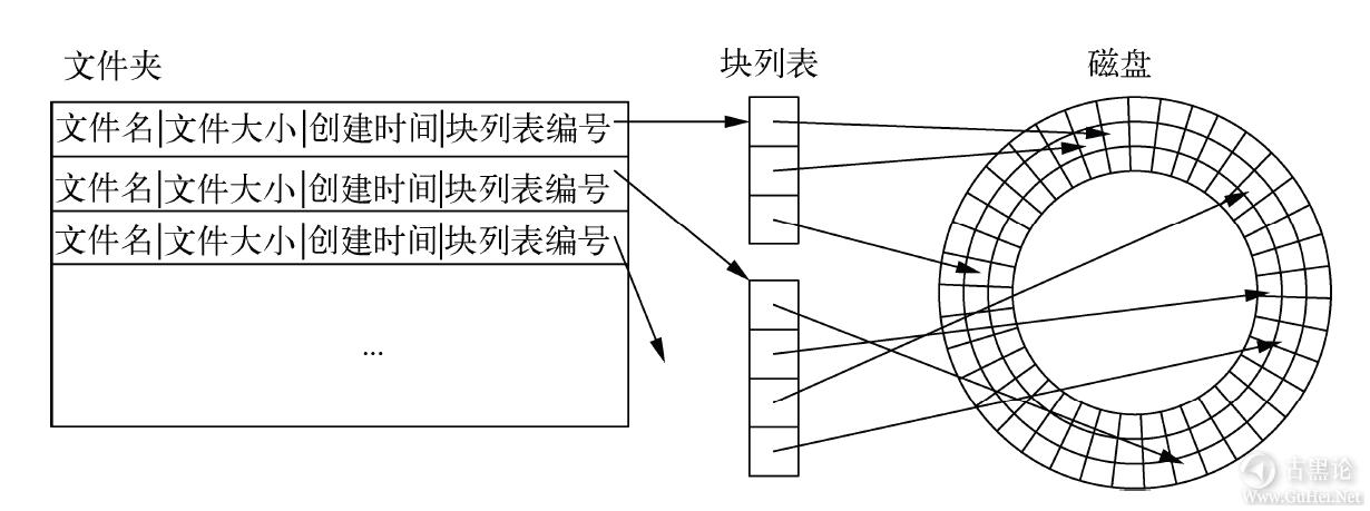 计算机扫盲贴|第六章_操作系统 QQ截图20170123202216.png