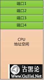 一个键盘的自述 内存映射io.png