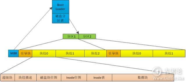 一块硬盘的自述 linux ext2.jpg