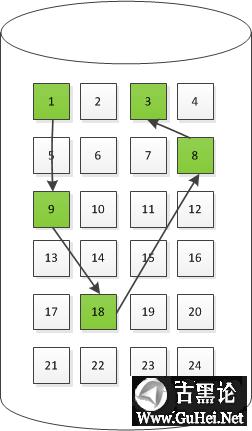 一块硬盘的自述 链式.png