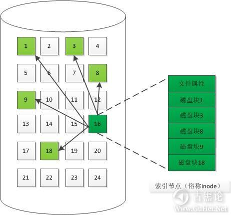 一块硬盘的自述 索引式.png