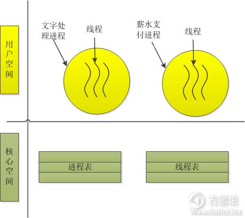 一个进程的自述 3-进程.png