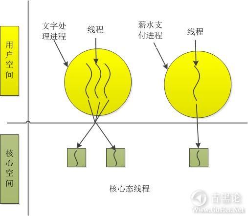 一个进程的自述 4-进程.jpg