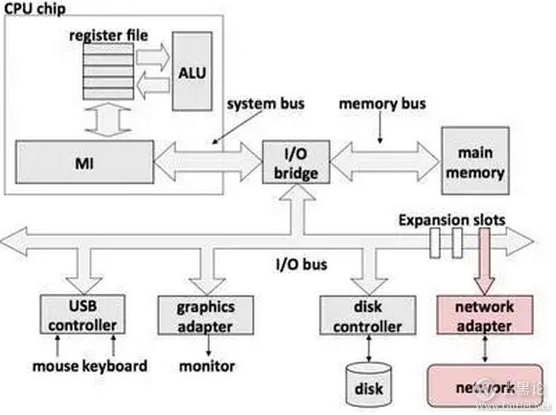 CPU的自述 cpu流程图.jpg