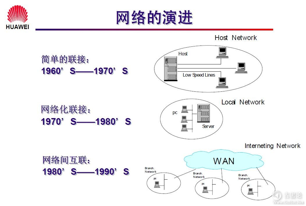 网络工程师之路_第一章|网络基础知识 2-网络的演进.jpg