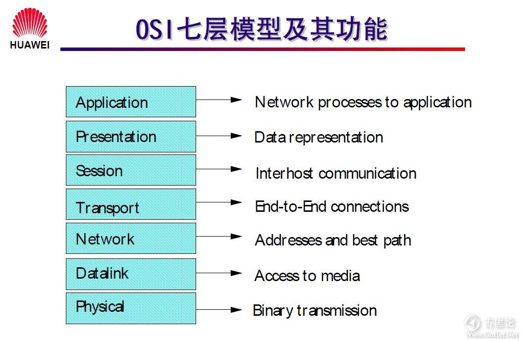 网络工程师之路_第一章|网络基础知识 3-OSI七层模式及其功能.jpg