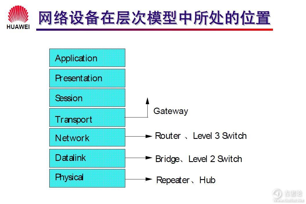 网络工程师之路_第一章|网络基础知识 4-网络设备在层次模型中所处的位置.jpg