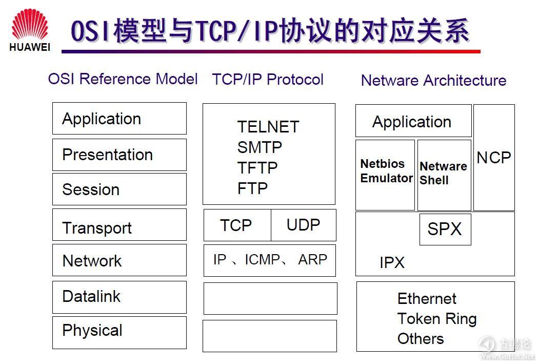 网络工程师之路_第一章|网络基础知识 5-OSI模型与TCP_IP协议的对应关系.jpg
