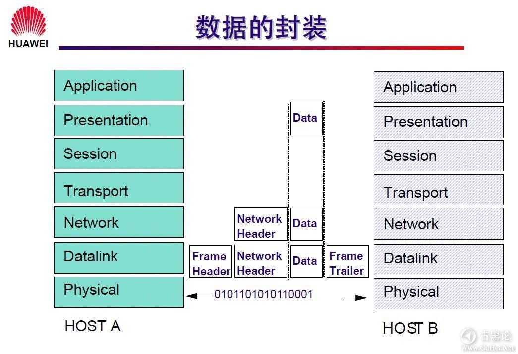 网络工程师之路_第一章|网络基础知识 6-数据的封装.jpg