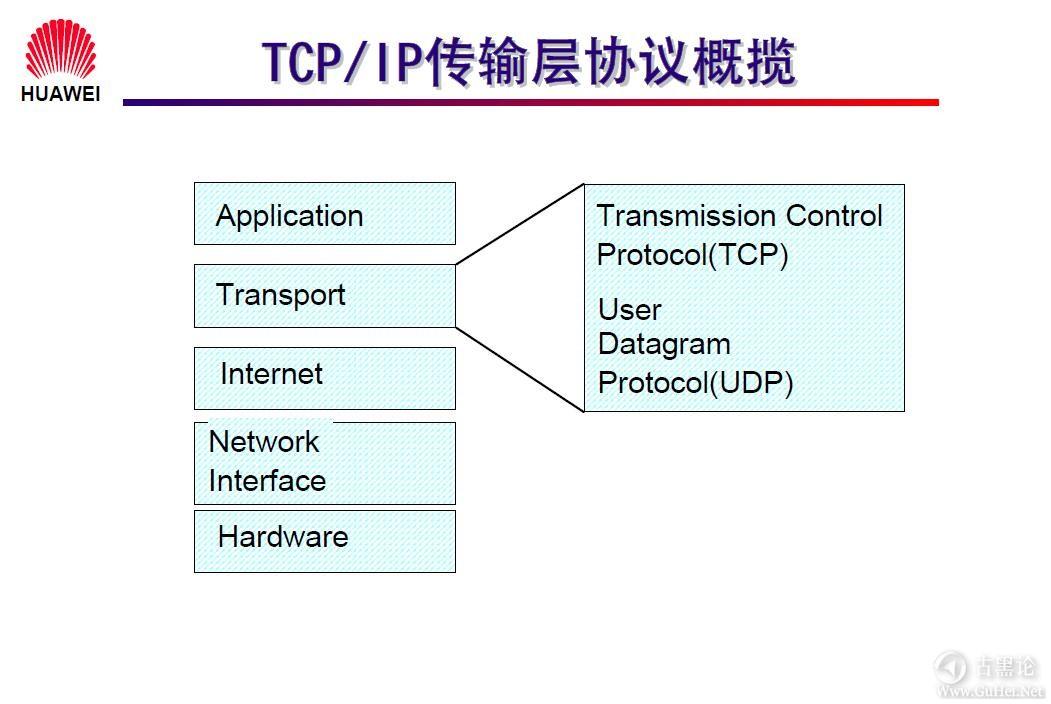 网络工程师之路_第一章|网络基础知识 7-TCP_IP传输层协议概揽.jpg