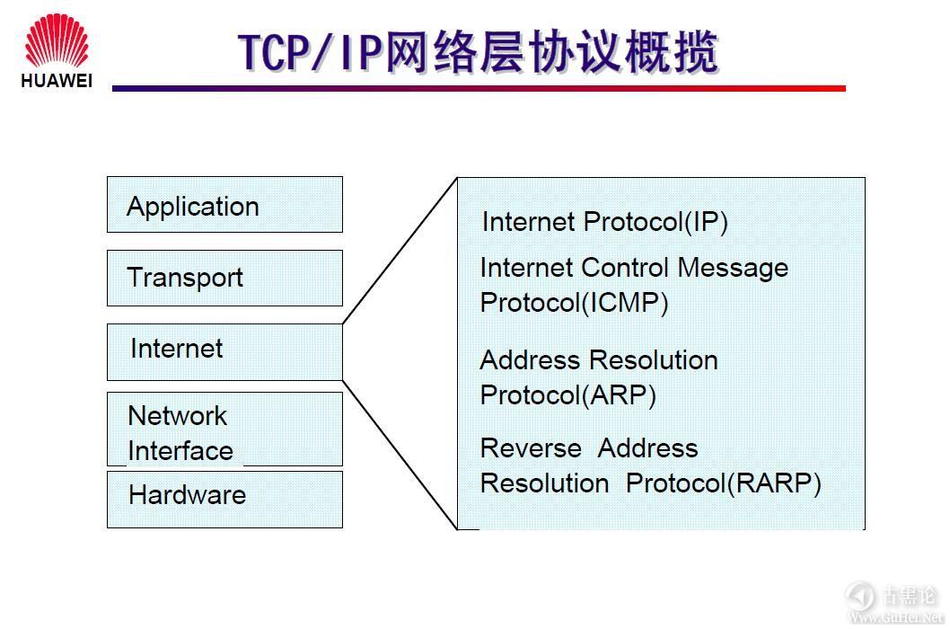 网络工程师之路_第一章|网络基础知识 8-TCP_IP 网络层协议概揽.jpg