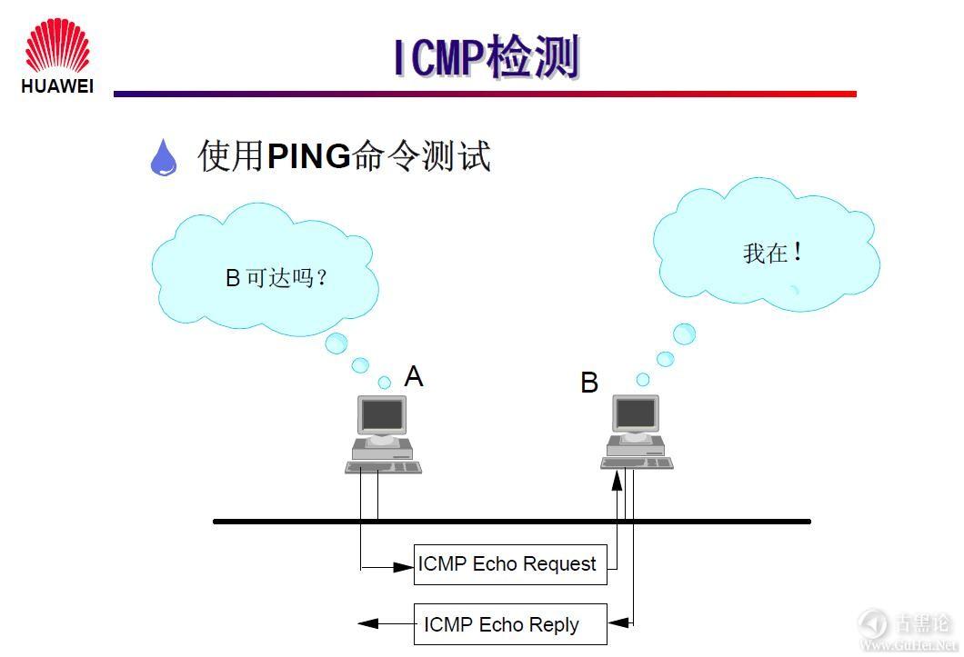 网络工程师之路_第一章|网络基础知识 9-ICMP 检测.jpg