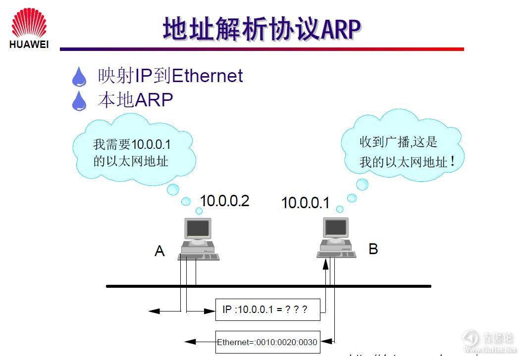 网络工程师之路_第一章|网络基础知识 10-地址解析协议ARP.jpg