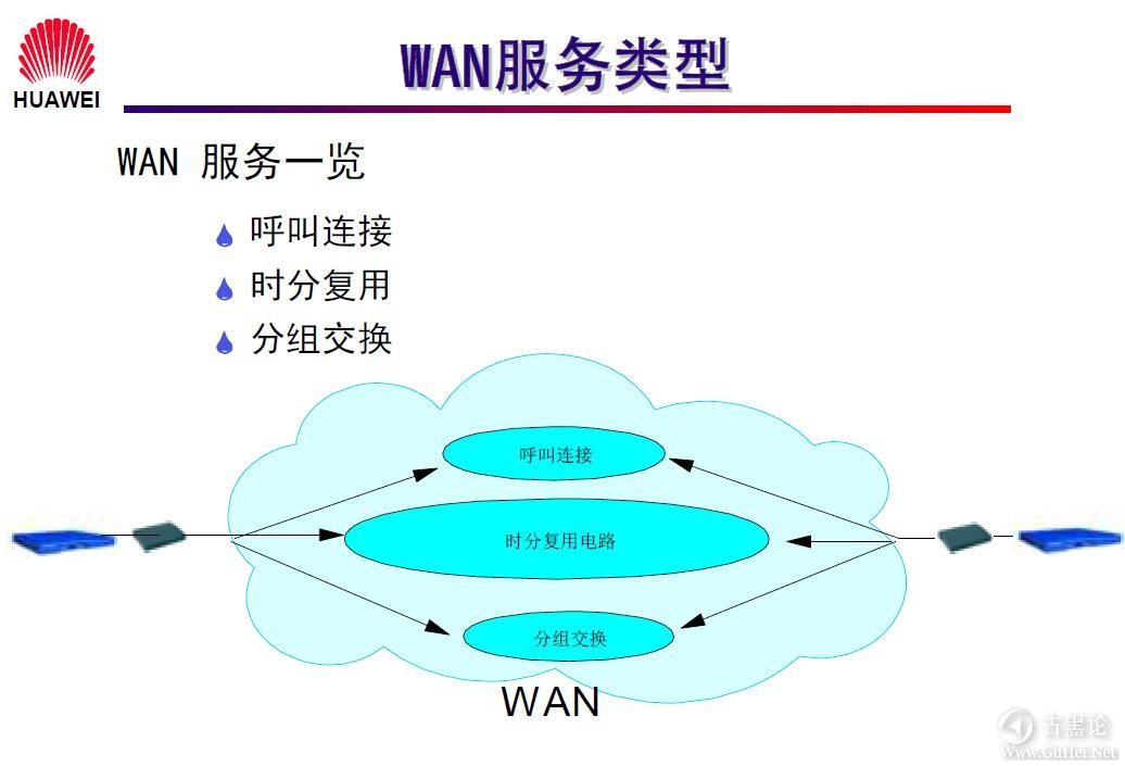 网络工程师之路_第一章|网络基础知识 18- WAN 服务类型.jpg