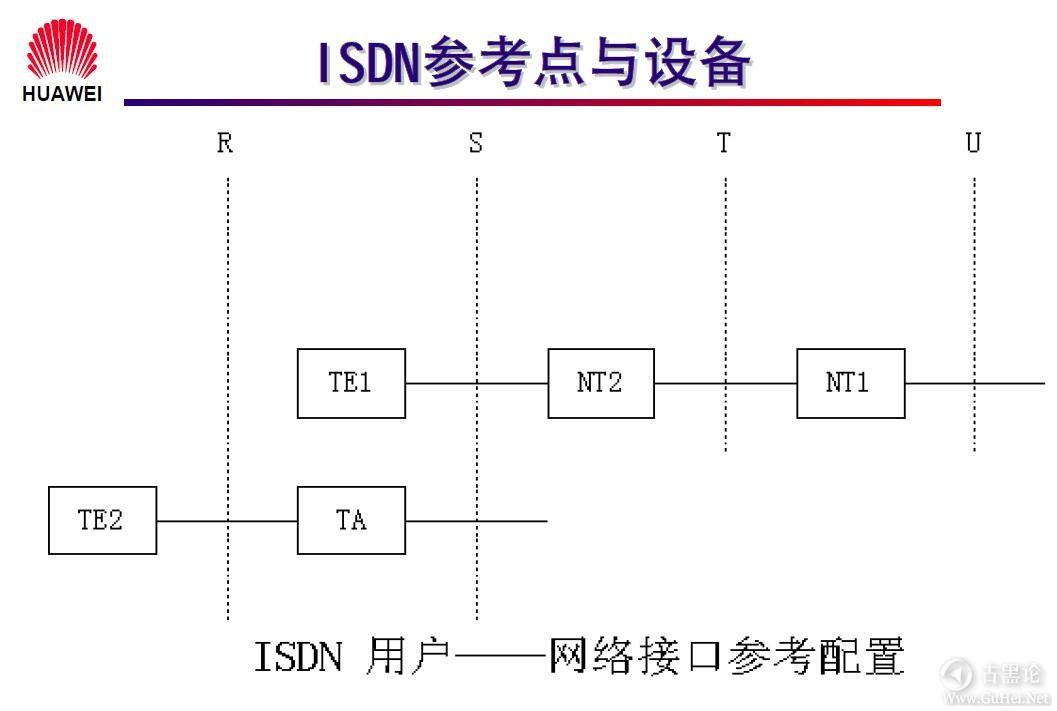 网络工程师之路_第一章|网络基础知识 22-ISDN 简介(续).jpg
