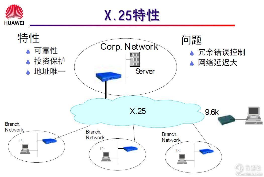 网络工程师之路_第一章|网络基础知识 26-X.25 特性.jpg