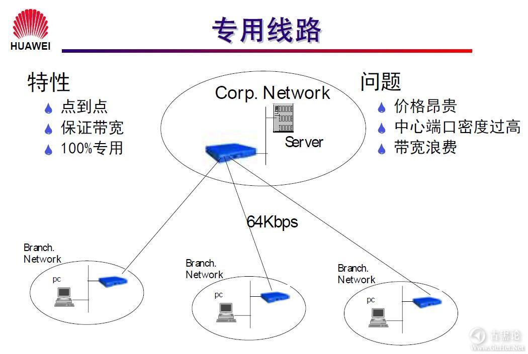 网络工程师之路_第一章|网络基础知识 27-专用线路.jpg