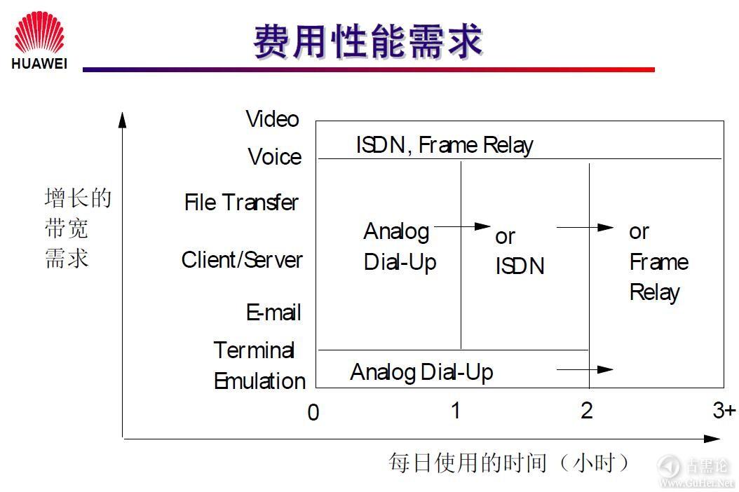 网络工程师之路_第一章|网络基础知识 30- 费用性能需求.jpg