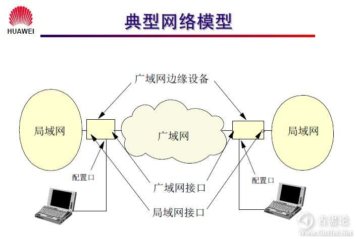 网络工程师之路_第二章|常见网络接口与线缆 2-网络类型.jpg