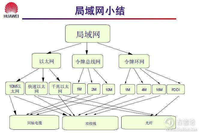 网络工程师之路_第二章|常见网络接口与线缆 12-局域网小结.jpg