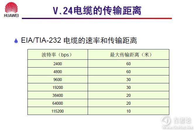网络工程师之路_第二章|常见网络接口与线缆 22-V.24电缆的速率和传输距离.jpg
