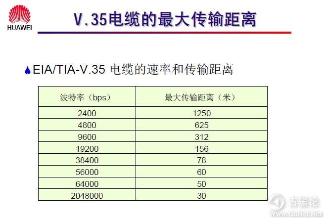 网络工程师之路_第二章|常见网络接口与线缆 30-V.35 电缆的传输距离.jpg