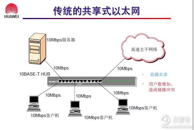 网络工程师之路_第三章|以太网交换机基础 3-传统的共享式以太网.jpg
