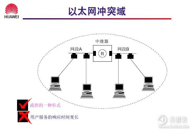 网络工程师之路_第三章|以太网交换机基础 4-以太网冲突域.jpg