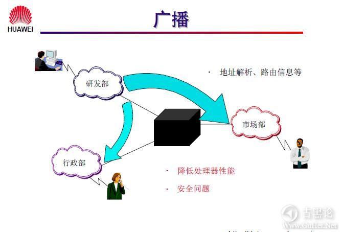 网络工程师之路_第三章|以太网交换机基础 5-广播.jpg