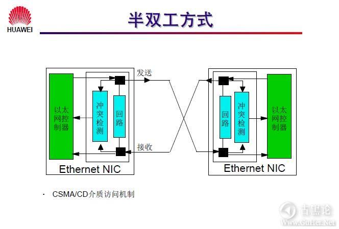 网络工程师之路_第三章|以太网交换机基础 9-半双工方式.jpg