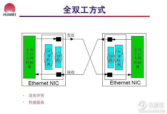网络工程师之路_第三章|以太网交换机基础 10-全双工方式.jpg