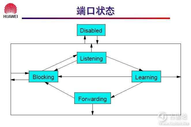 网络工程师之路_第四章|LAN Switch 配置 14-端口状态.jpg
