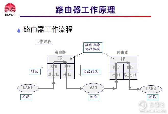 网络工程师之路_第五章|路由器基础及原理 4-路由器工作原理.jpg
