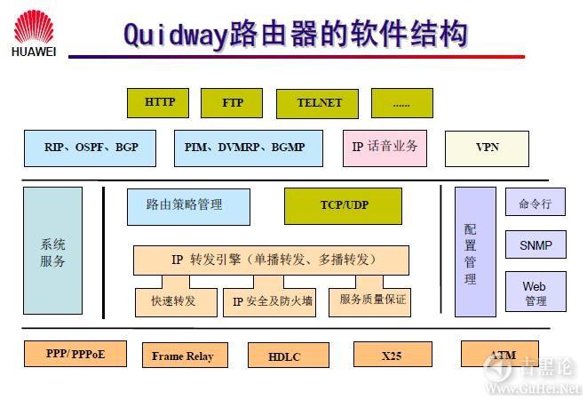 网络工程师之路_第五章|路由器基础及原理 10-Quidway 路由器的软件结构.jpg