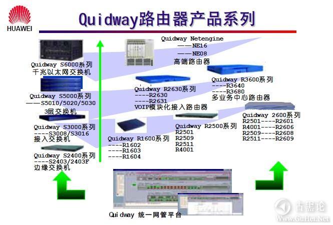 网络工程师之路_第五章|路由器基础及原理 11-Quidway 路由器产品系列.jpg