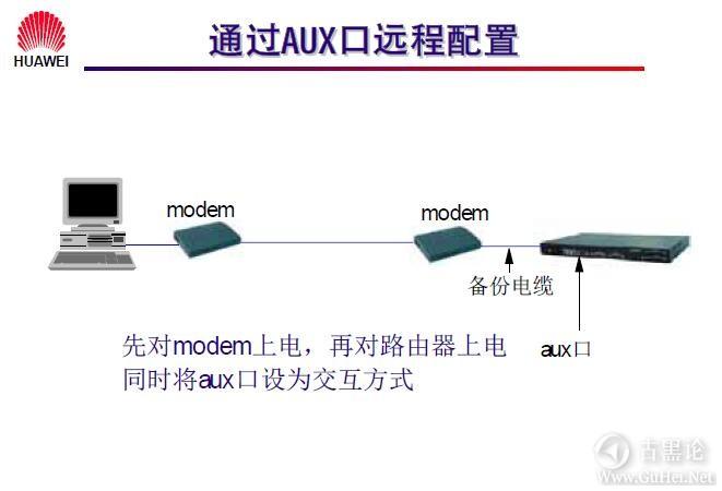 网络工程师之路_第六章 路由器配置简介 11-通过AUX口远程配置路由器.jpg