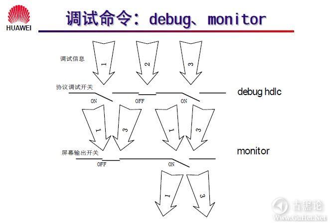网络工程师之路_第六章 路由器配置简介 42-调试命令.jpg