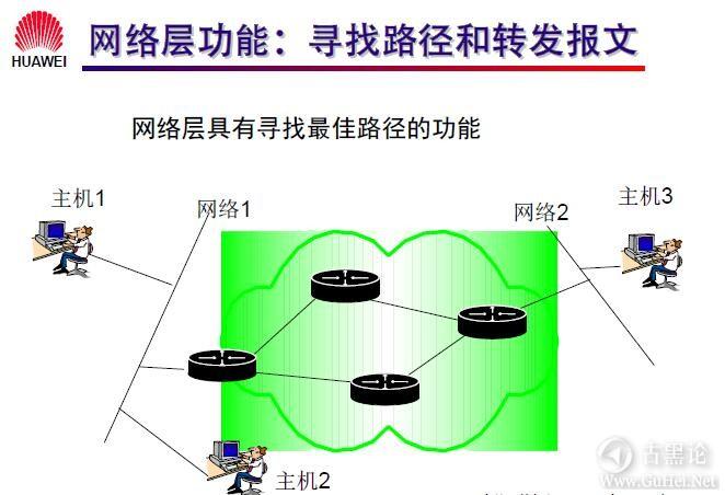 网络工程师之路_第七章|网络层基础及子网规划 1-网络层功能.jpg