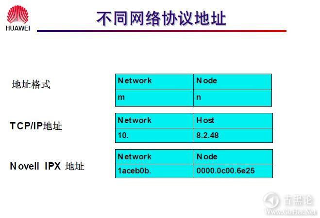 网络工程师之路_第七章|网络层基础及子网规划 2-网络协议地址.jpg