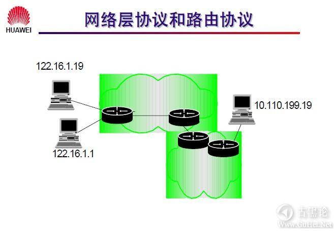 网络工程师之路_第七章|网络层基础及子网规划 4-网络协议与路由协议.jpg