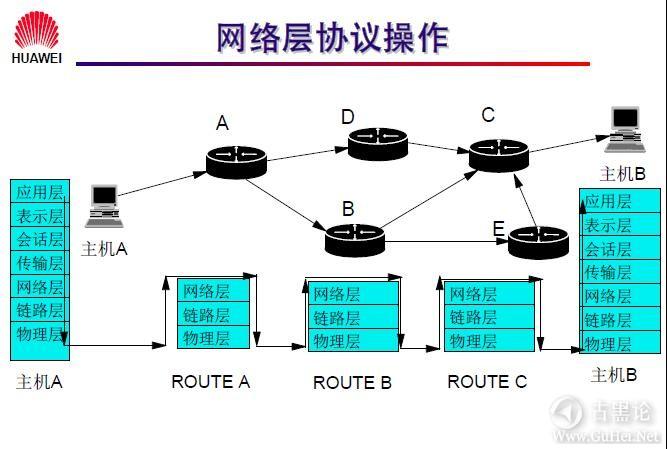 网络工程师之路_第七章|网络层基础及子网规划 5-网络层工作原理.jpg