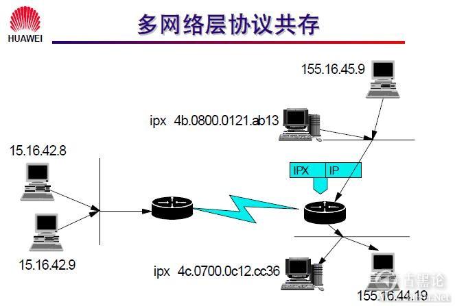 网络工程师之路_第七章|网络层基础及子网规划 6-多协议共存特性.jpg