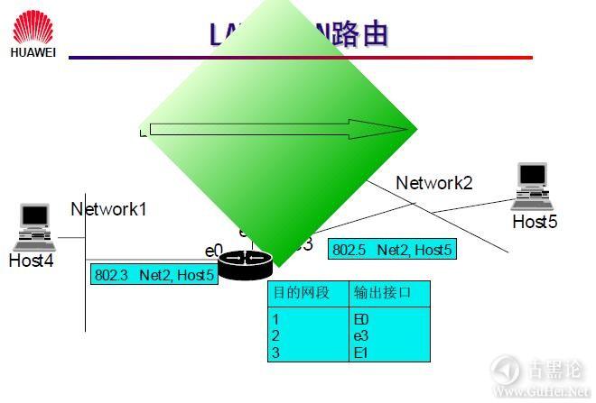 网络工程师之路_第七章|网络层基础及子网规划 7- LAN 到 LAN 路由.jpg