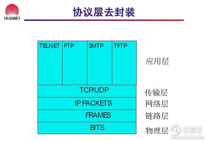 网络工程师之路_第七章|网络层基础及子网规划 9-协议层去封装.jpg